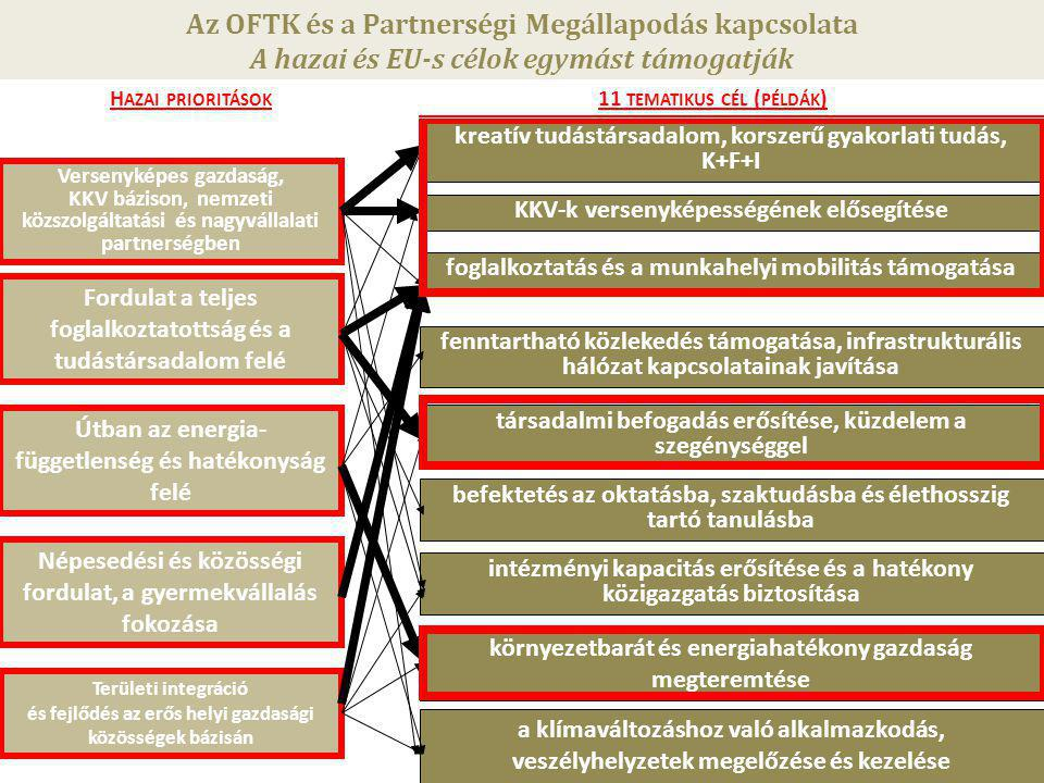 Az OFTK és a Partnerségi Megállapodás kapcsolata
