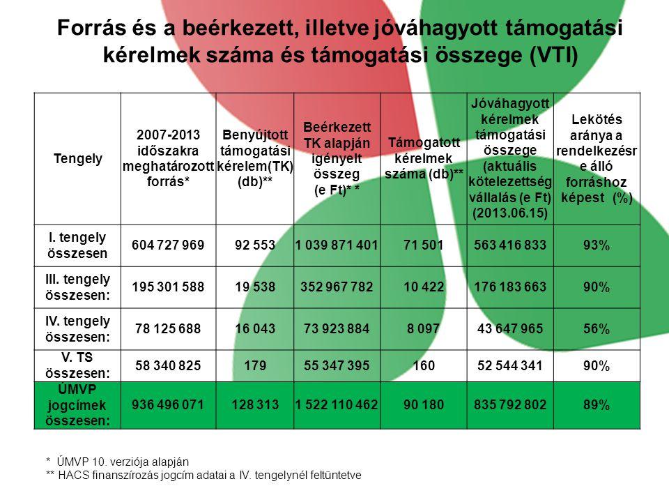 Forrás és a beérkezett, illetve jóváhagyott támogatási kérelmek száma és támogatási összege (VTI)