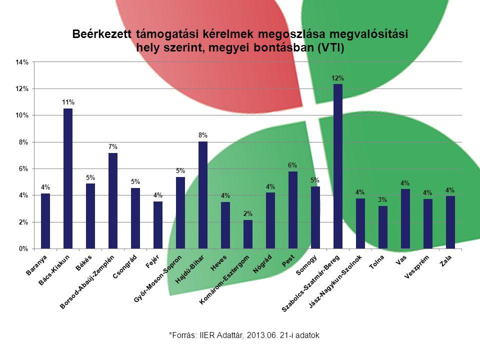 *Forrás: IIER Adattár, 2013.06. 21-i adatok
