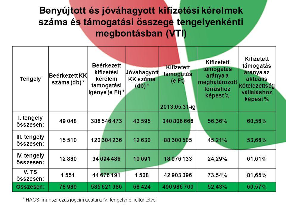 Benyújtott és jóváhagyott kifizetési kérelmek száma és támogatási összege tengelyenkénti megbontásban (VTI)