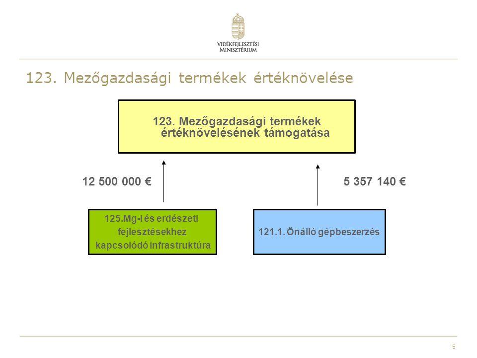 123. Mezőgazdasági termékek értéknövelése