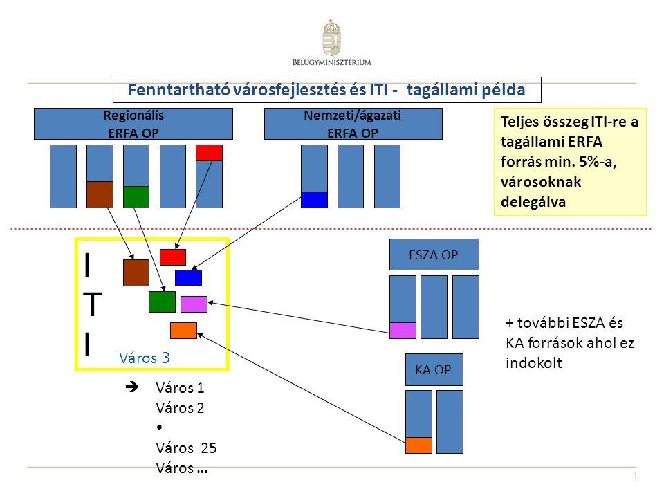 Fenntartható városfejlesztés és ITI - tagállami példa