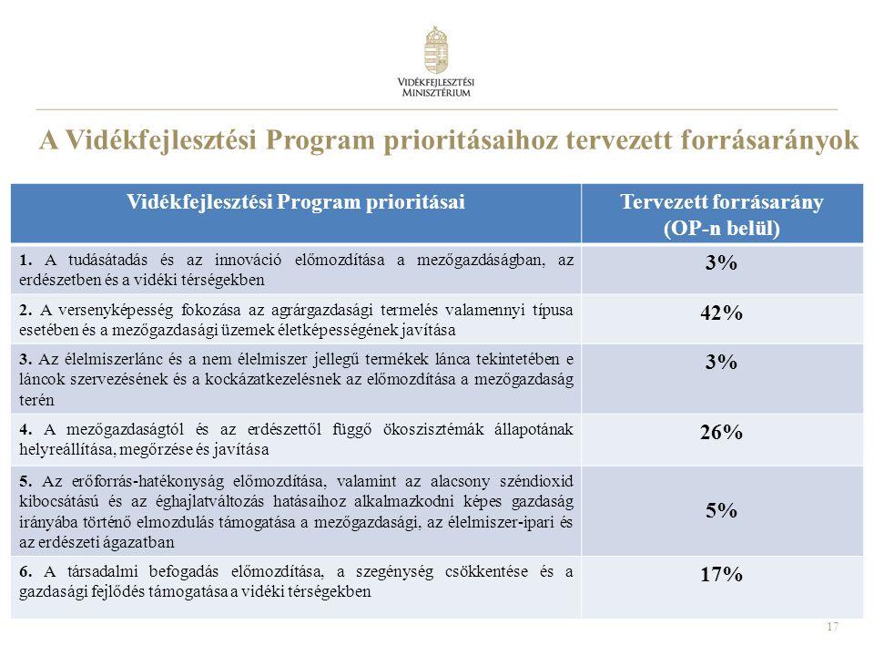 A Vidékfejlesztési Program prioritásaihoz tervezett forrásarányok