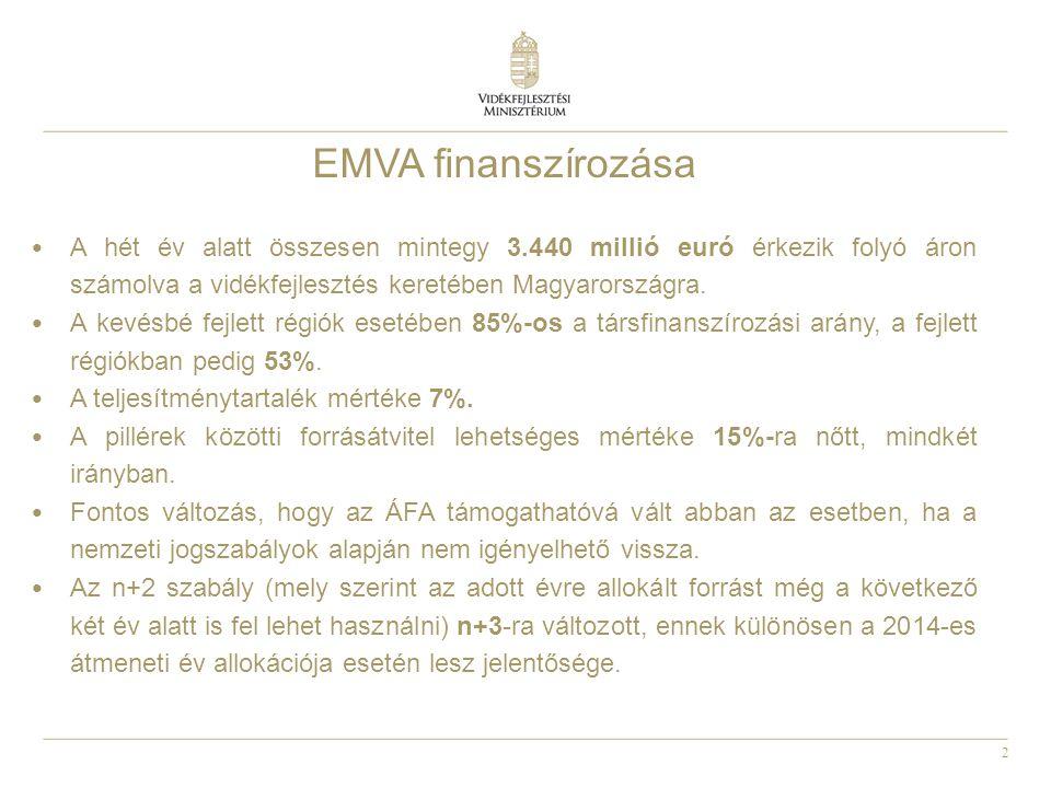EMVA finanszírozása A hét év alatt összesen mintegy 3.440 millió euró érkezik folyó áron számolva a vidékfejlesztés keretében Magyarországra.