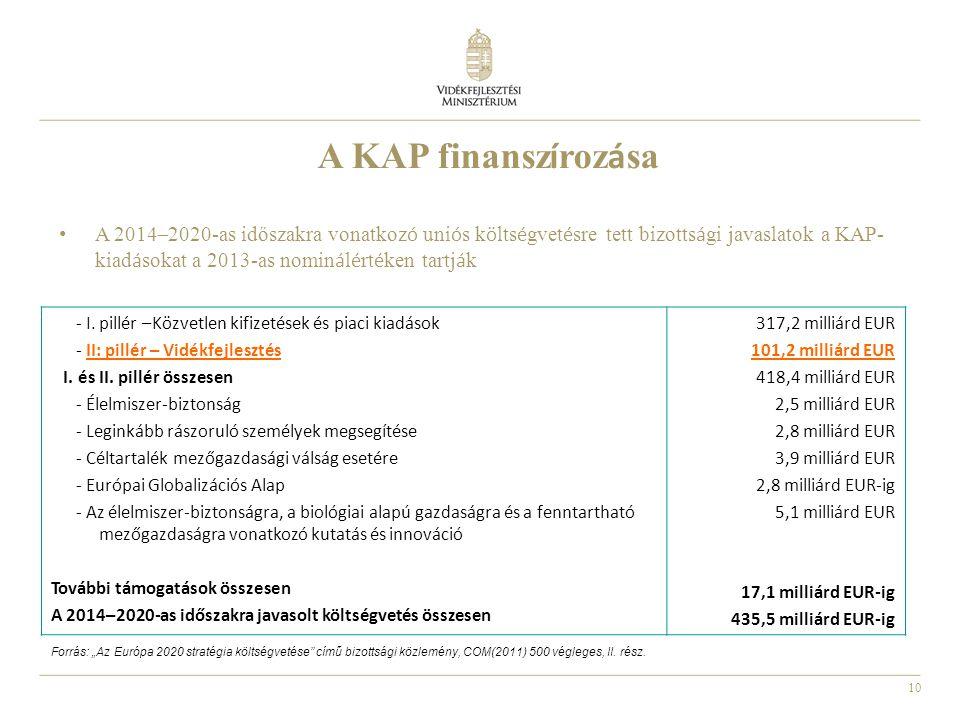 A KAP finanszírozása