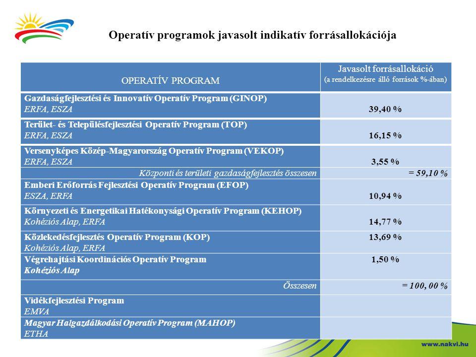 Operatív programok javasolt indikatív forrásallokációja