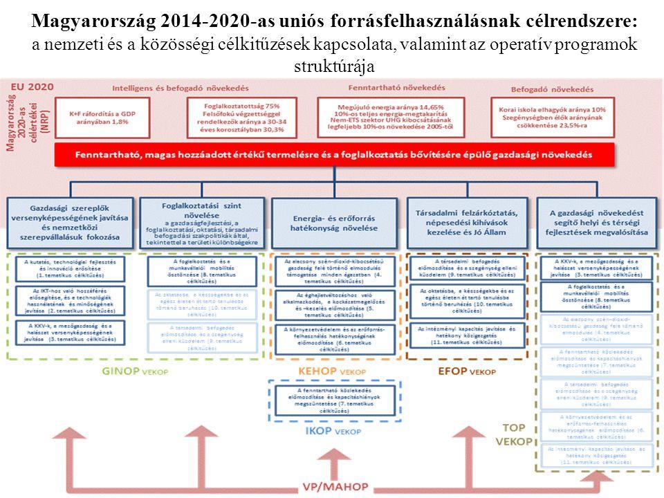 Magyarország 2014-2020-as uniós forrásfelhasználásnak célrendszere: a nemzeti és a közösségi célkitűzések kapcsolata, valamint az operatív programok struktúrája