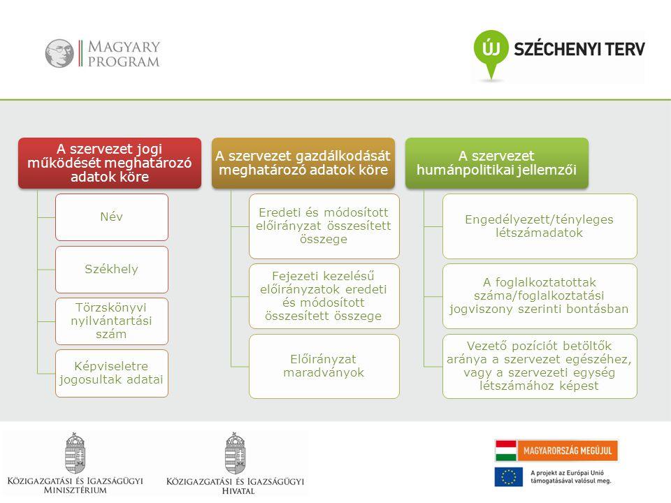 A szervezet jogi működését meghatározó adatok köre