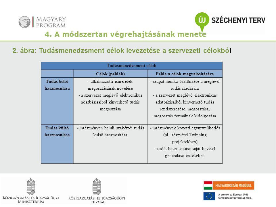 4. A módszertan végrehajtásának menete