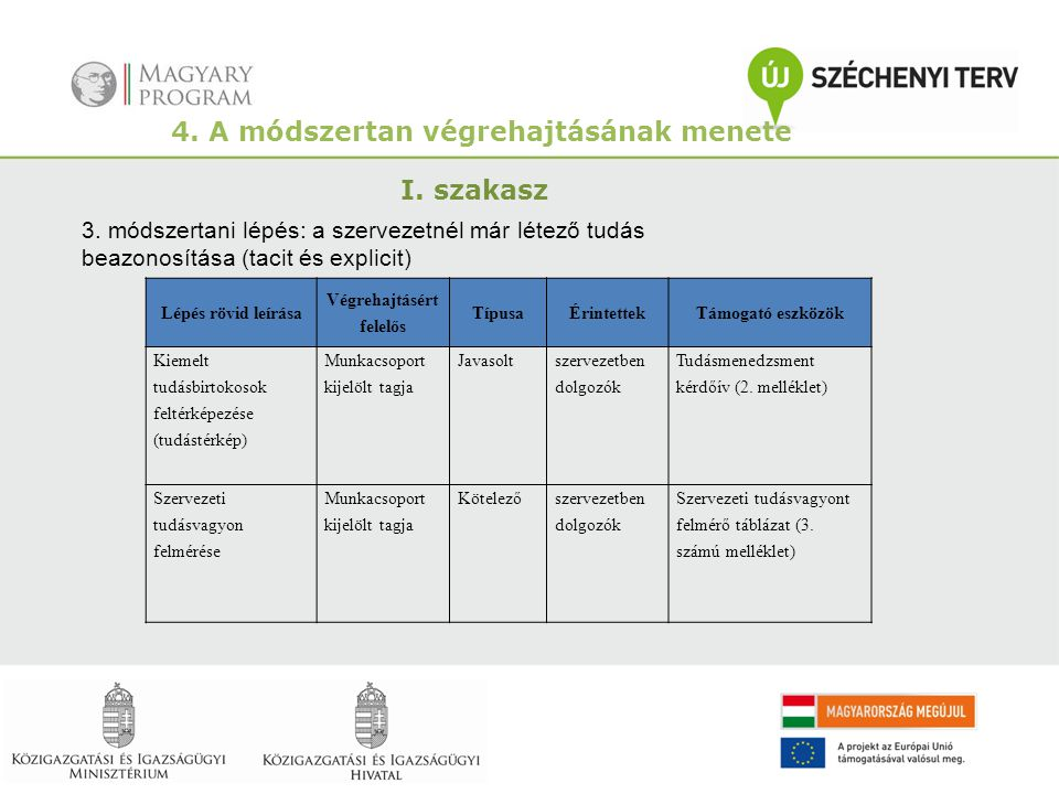 4. A módszertan végrehajtásának menete Végrehajtásért felelős