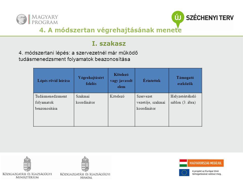 4. A módszertan végrehajtásának menete I. szakasz