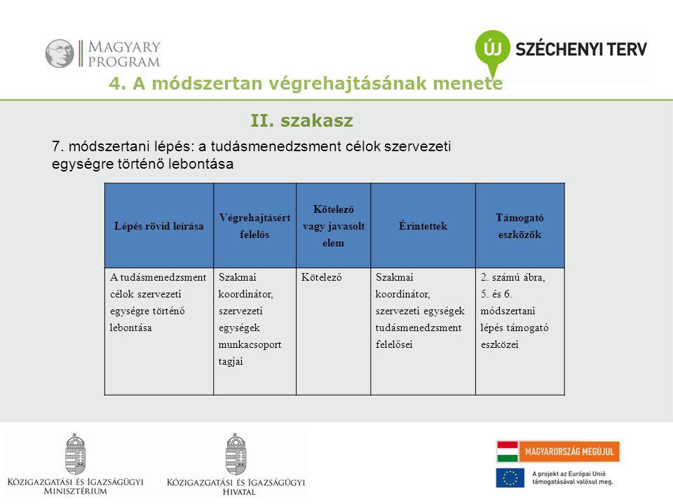 4. A módszertan végrehajtásának menete II. szakasz