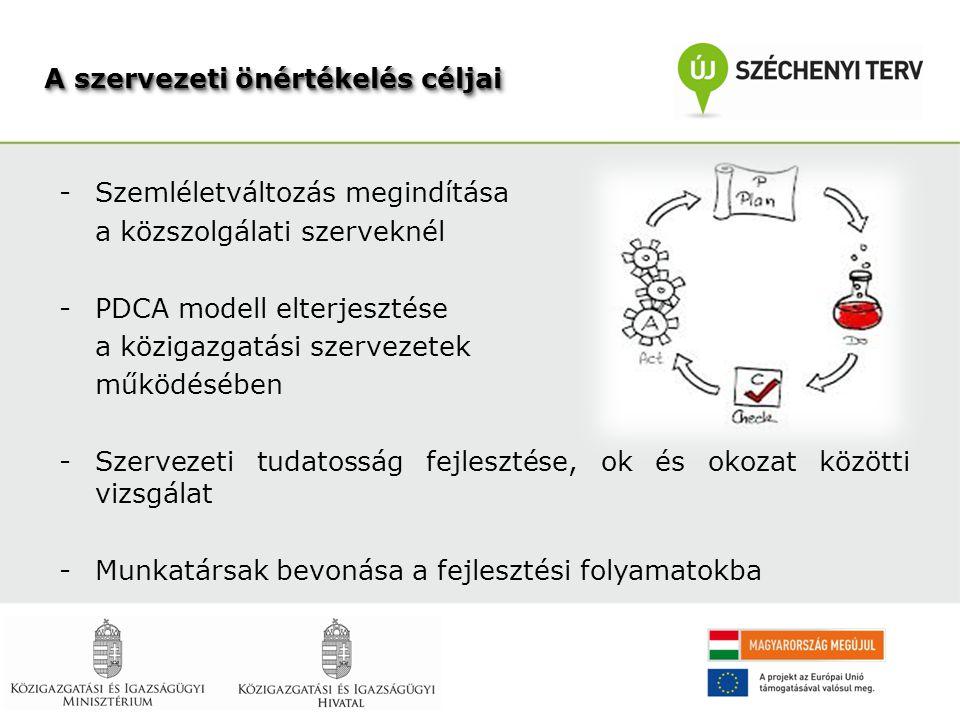 A szervezeti önértékelés céljai