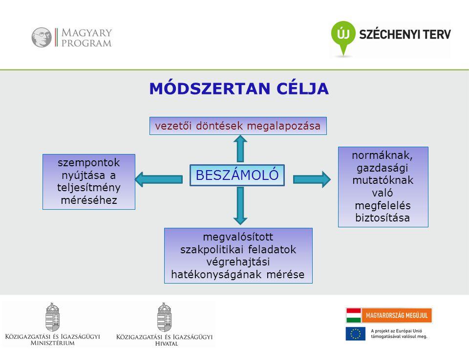 MÓDSZERTAN CÉLJA BESZÁMOLÓ vezetői döntések megalapozása