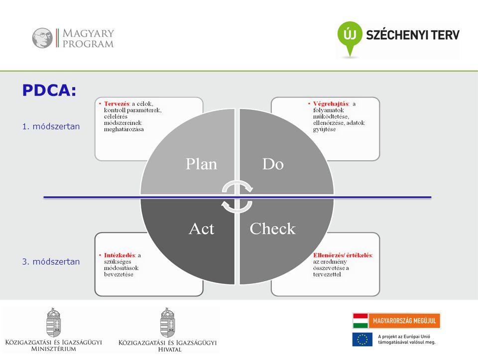 PDCA: 1. módszertan 3. módszertan