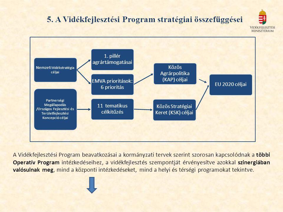 5. A Vidékfejlesztési Program stratégiai összefüggései