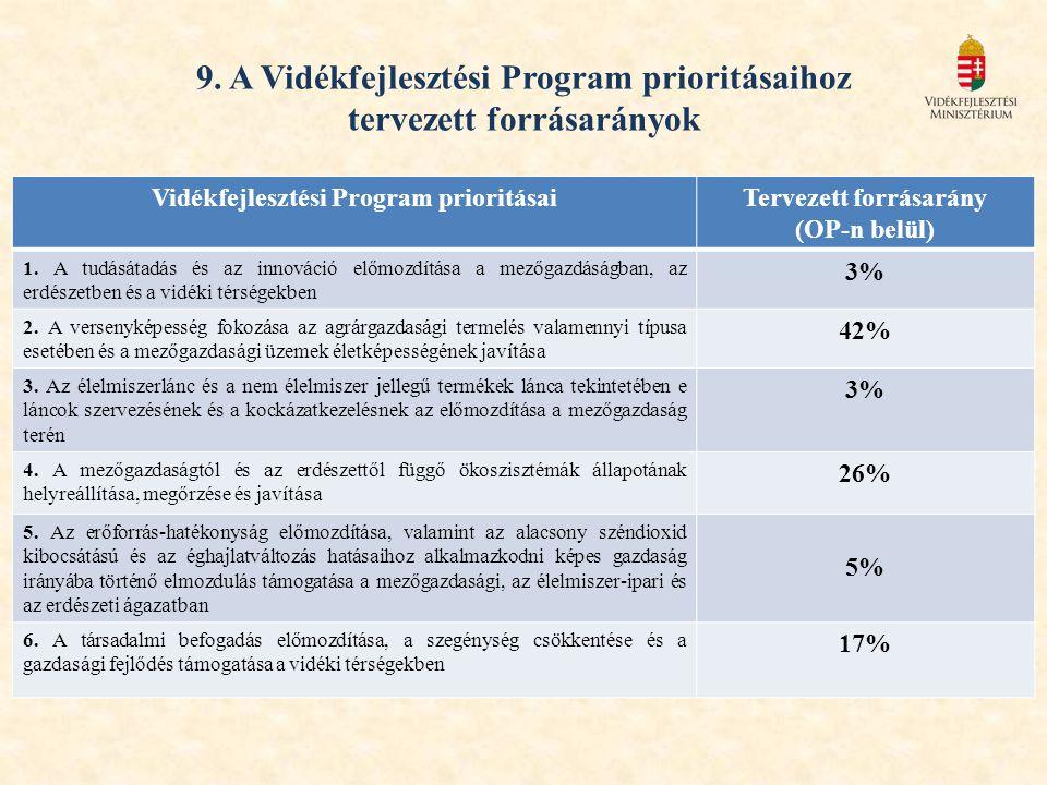 9. A Vidékfejlesztési Program prioritásaihoz tervezett forrásarányok