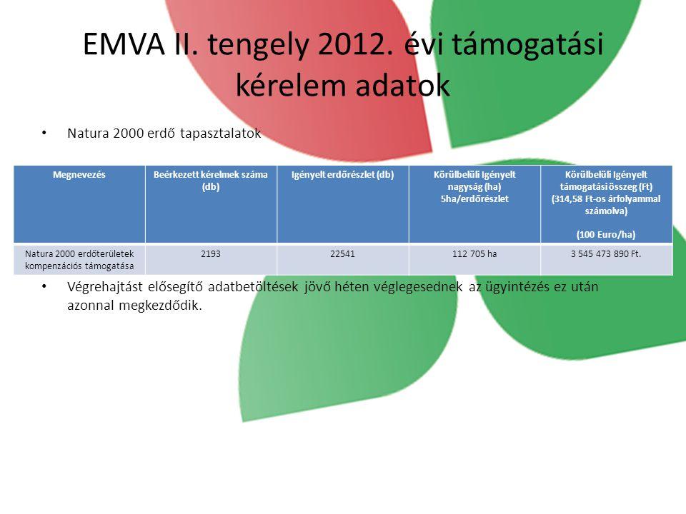 EMVA II. tengely 2012. évi támogatási kérelem adatok