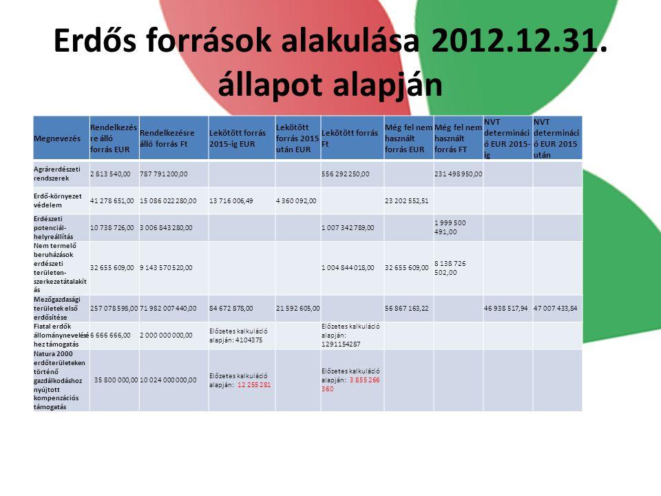 Erdős források alakulása 2012.12.31. állapot alapján
