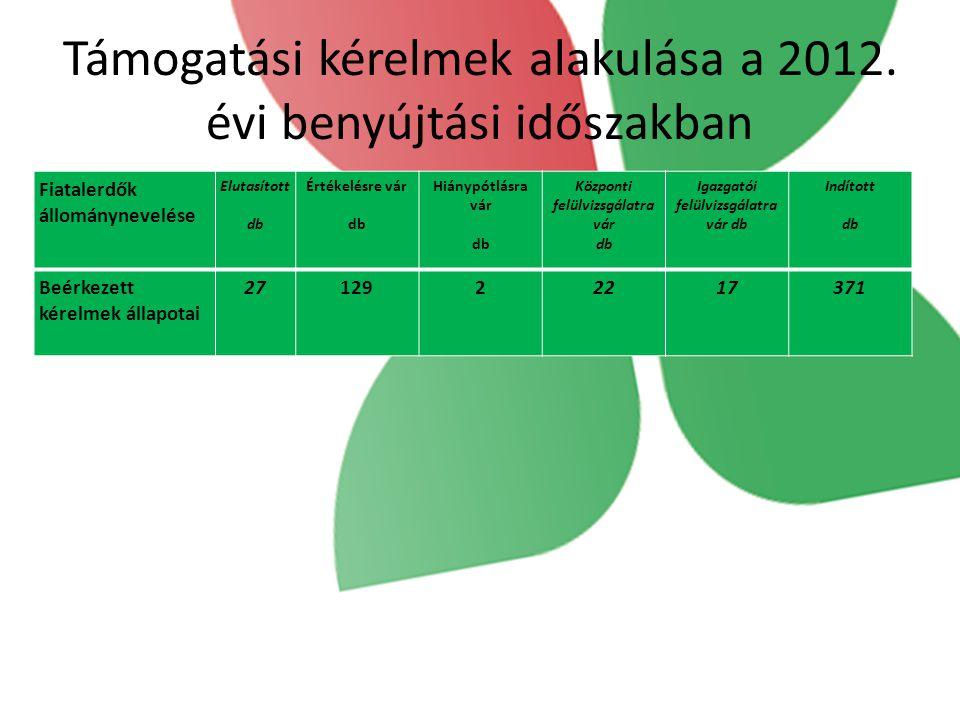 Támogatási kérelmek alakulása a 2012. évi benyújtási időszakban