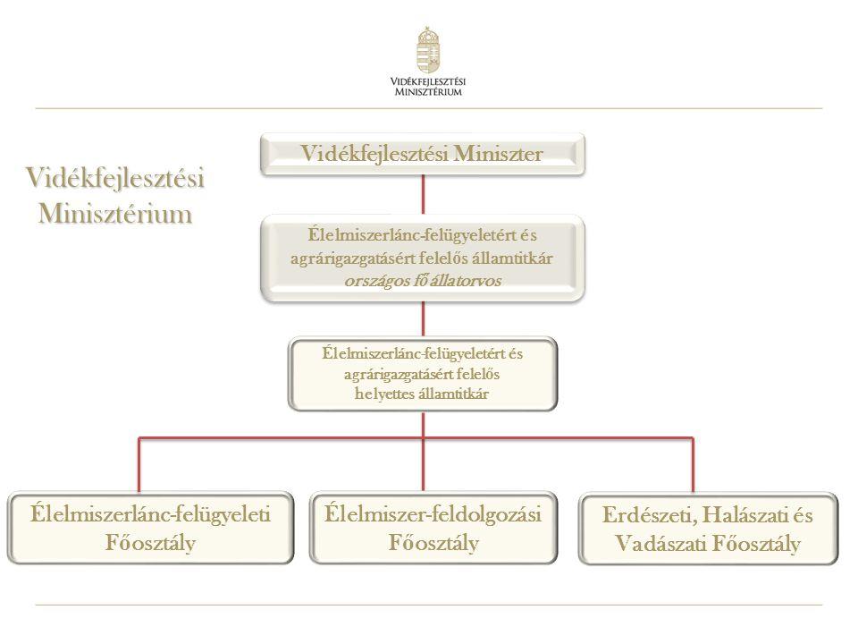 Vidékfejlesztési Minisztérium