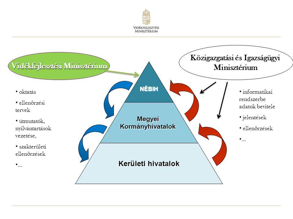 Közigazgatási és Igazságügyi Vidékfejlesztési Minisztérium