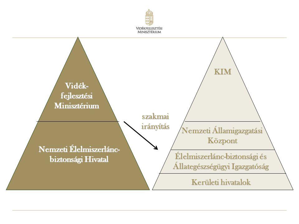 Vidék-fejlesztési Minisztérium