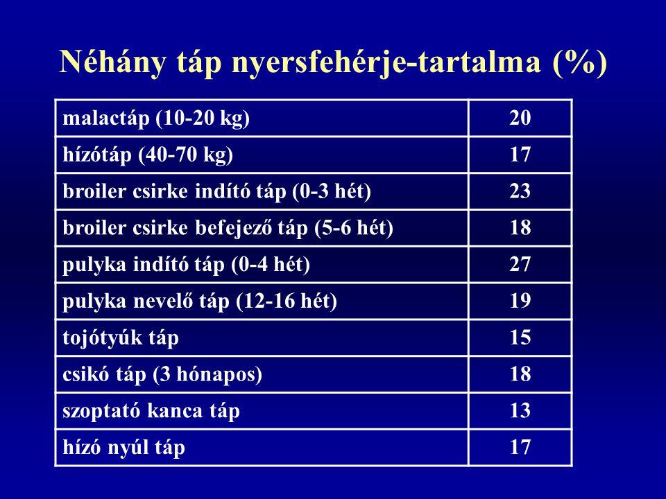 Néhány táp nyersfehérje-tartalma (%)