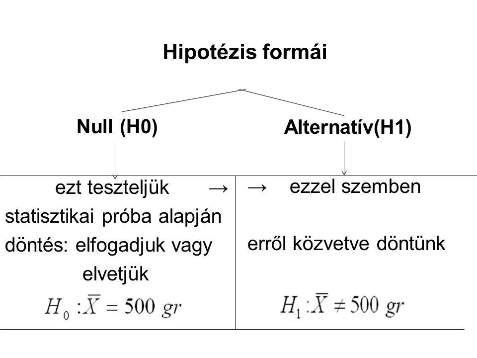 ezt teszteljük → Hipotézis formái Null (H0) statisztikai próba alapján