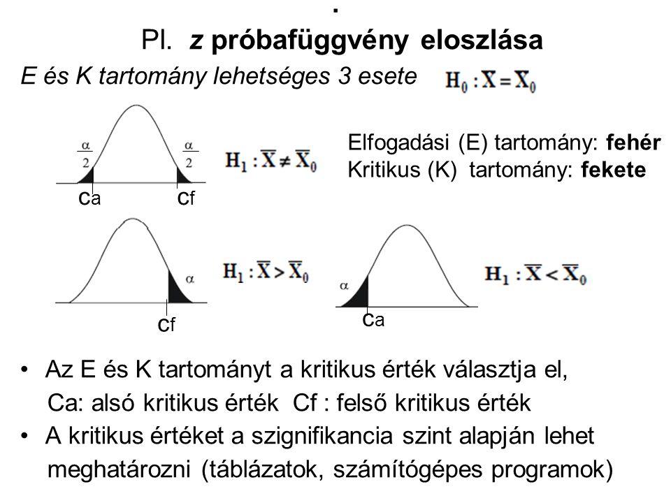 Pl. z próbafüggvény eloszlása