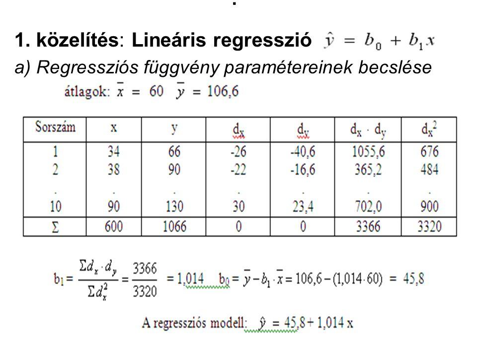 . 1. közelítés: Lineáris regresszió