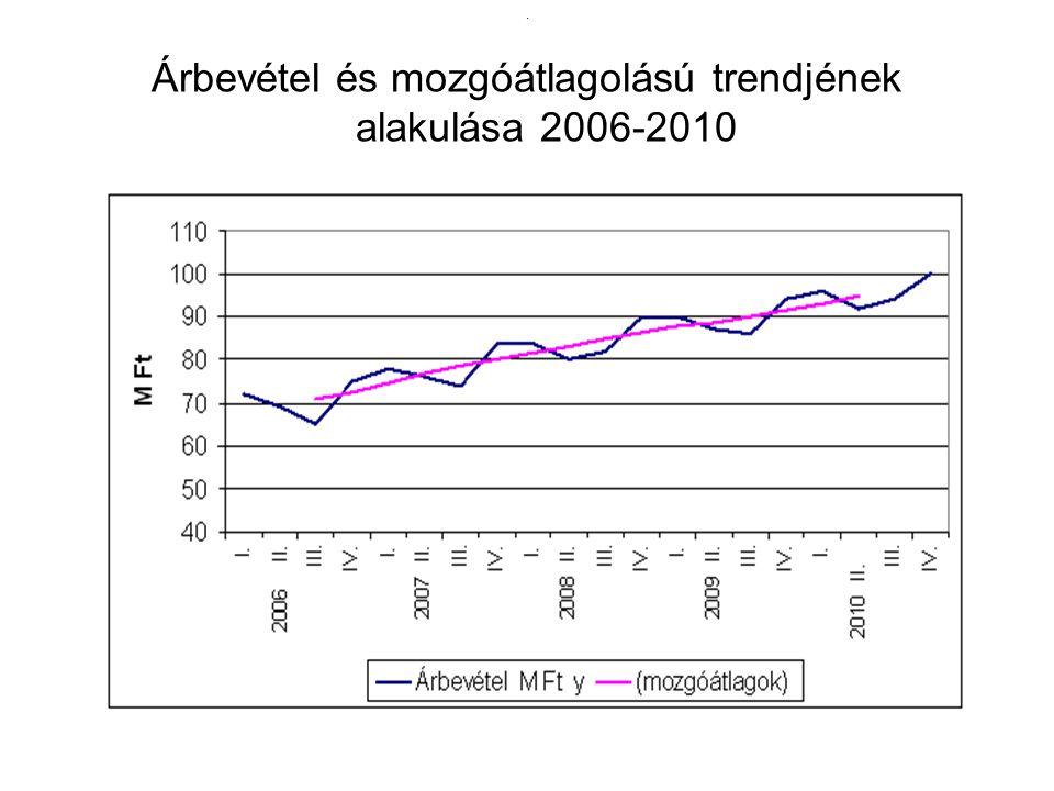 Árbevétel és mozgóátlagolású trendjének alakulása 2006-2010