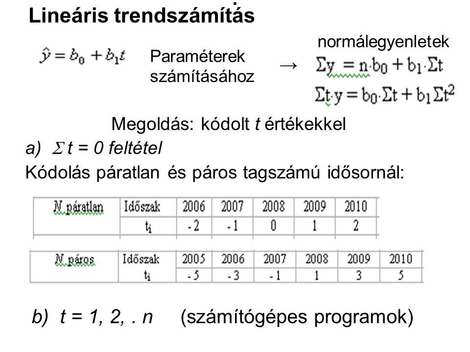 . Lineáris trendszámítás b) t = 1, 2, . n (számítógépes programok) →