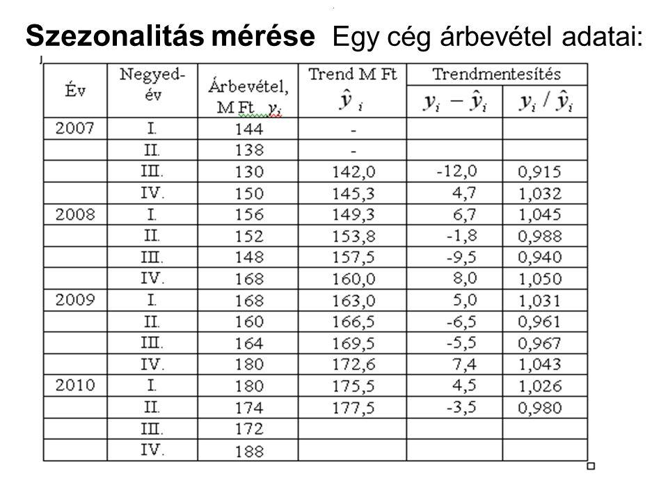 Szezonalitás mérése Egy cég árbevétel adatai:
