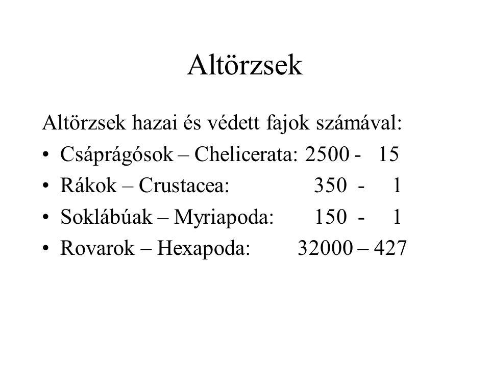 Altörzsek Altörzsek hazai és védett fajok számával: