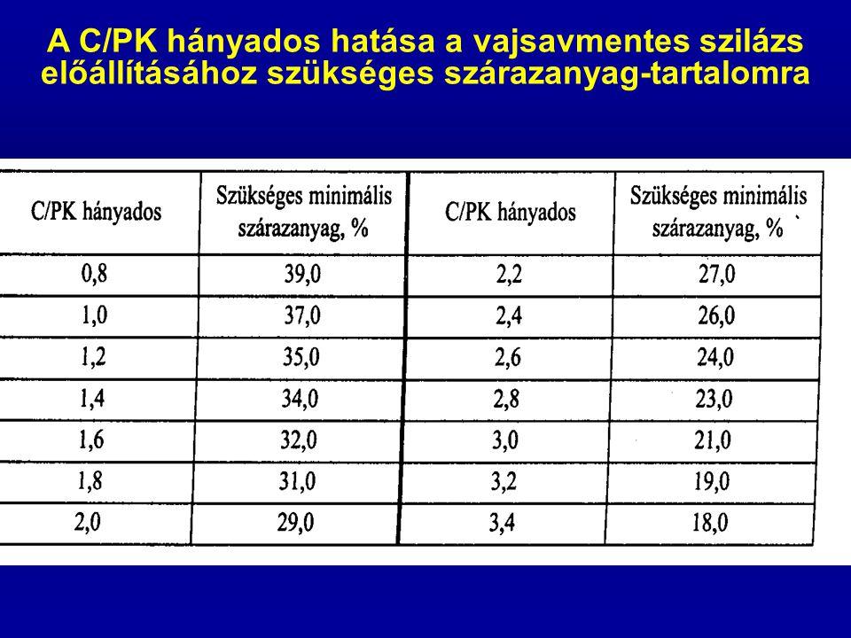 A C/PK hányados hatása a vajsavmentes szilázs előállításához szükséges szárazanyag-tartalomra
