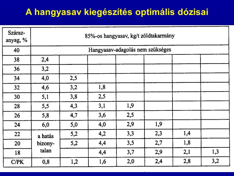 A hangyasav kiegészítés optimális dózisai