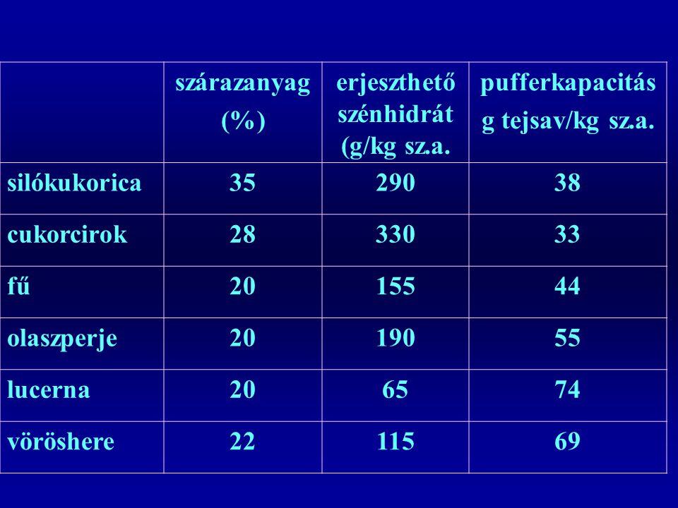 erjeszthető szénhidrát (g/kg sz.a.