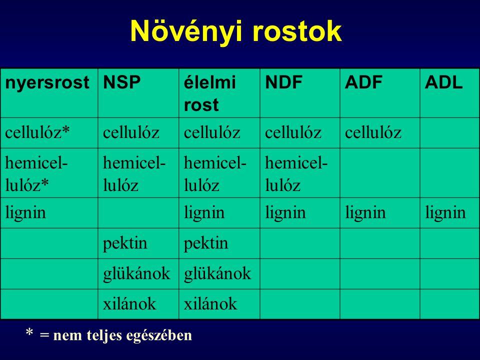 Növényi rostok nyersrost NSP élelmi rost NDF ADF ADL cellulóz*