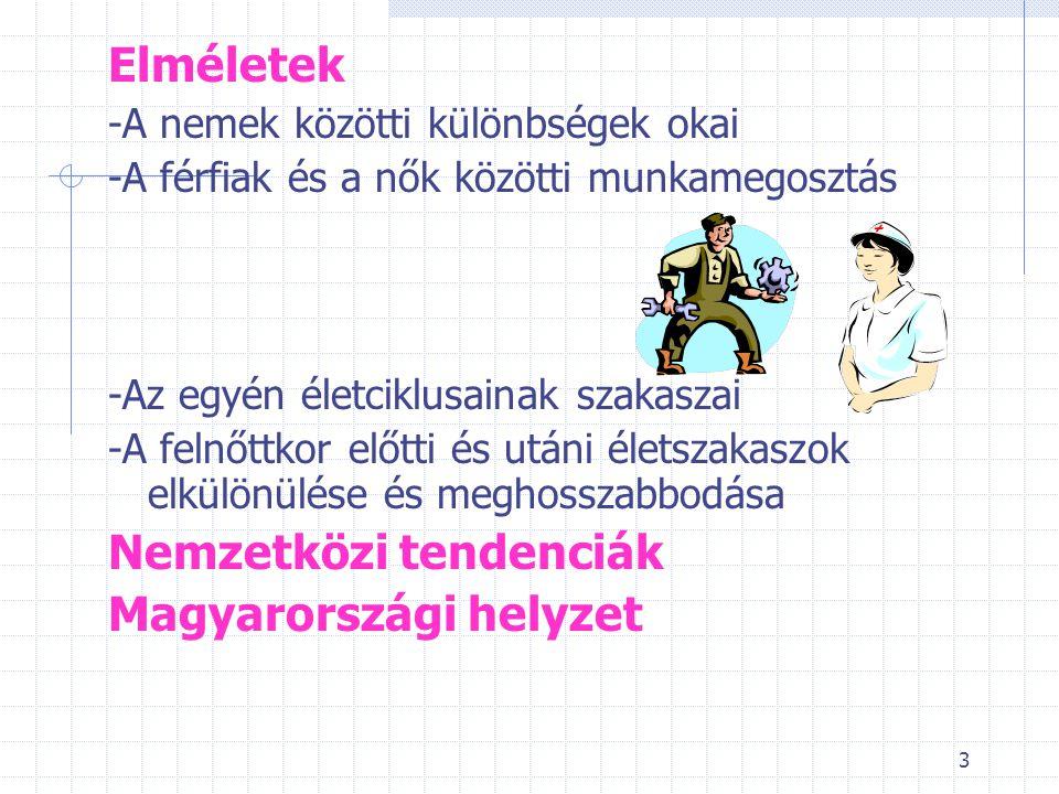 Nemzetközi tendenciák Magyarországi helyzet