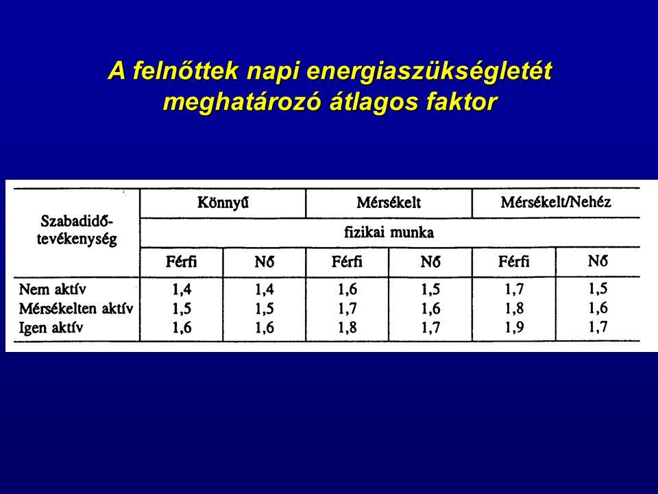 A felnőttek napi energiaszükségletét meghatározó átlagos faktor