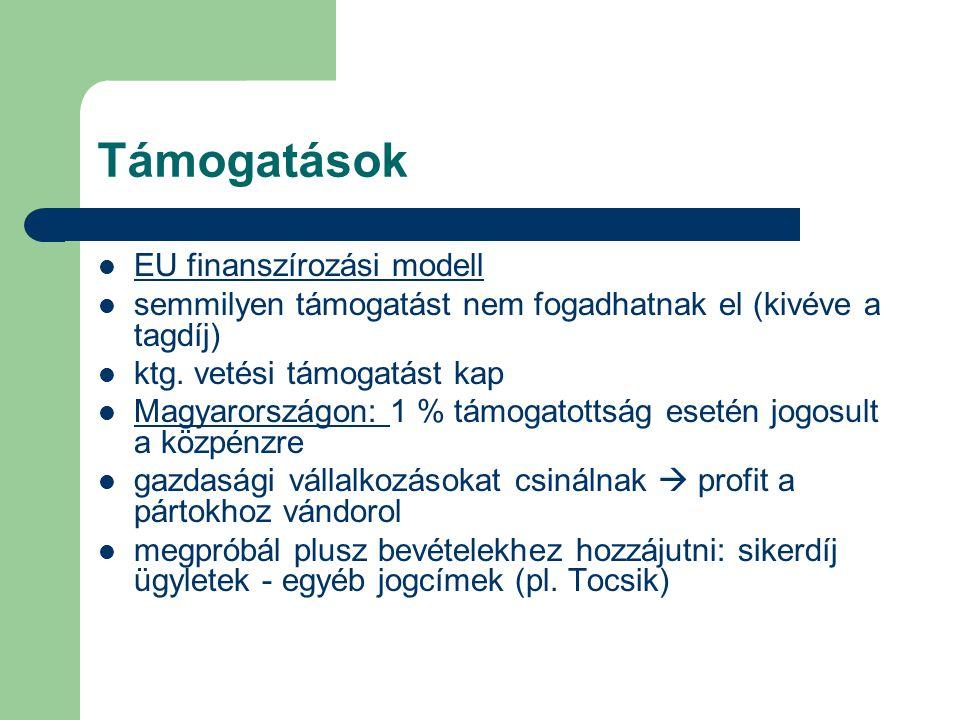 Támogatások EU finanszírozási modell