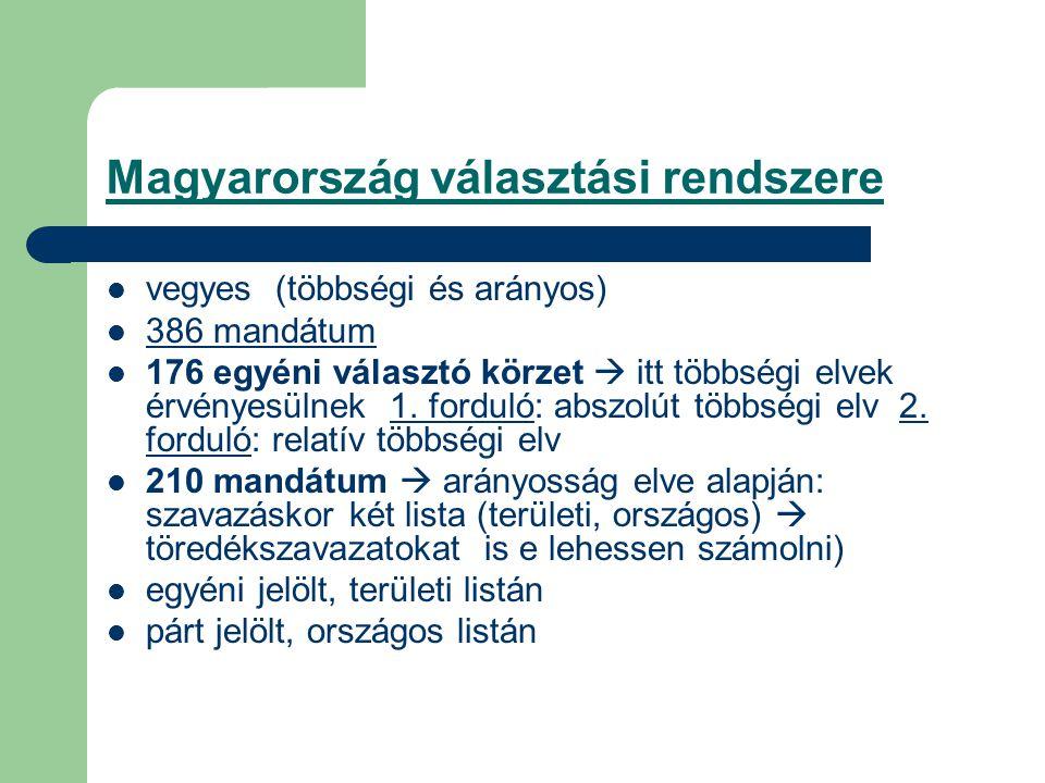 Magyarország választási rendszere