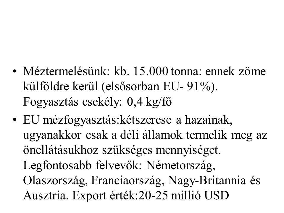 Méztermelésünk: kb. 15.000 tonna: ennek zöme külföldre kerül (elsősorban EU- 91%). Fogyasztás csekély: 0,4 kg/fő