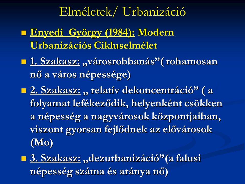 Elméletek/ Urbanizáció
