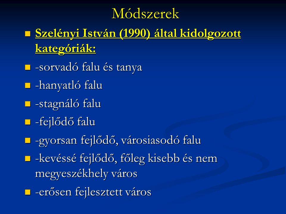 Módszerek Szelényi István (1990) által kidolgozott kategóriák: