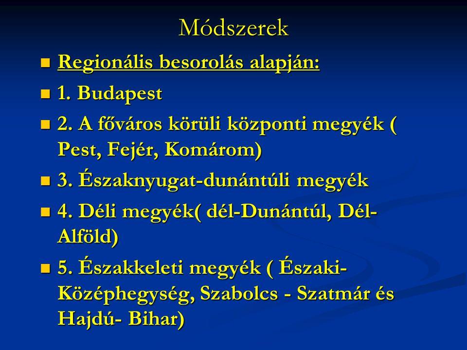 Módszerek Regionális besorolás alapján: 1. Budapest