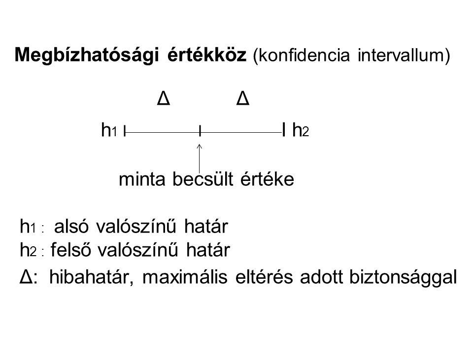 h1 I I I h2 Megbízhatósági értékköz (konfidencia intervallum) Δ Δ