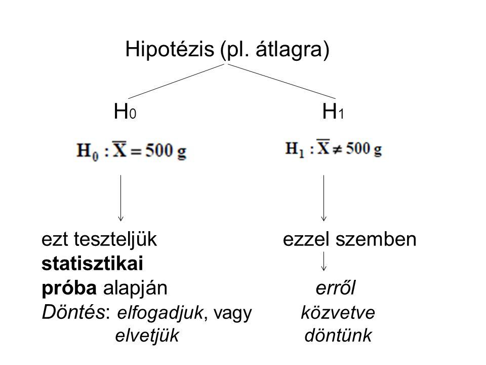 Hipotézis (pl. átlagra) H0 H1