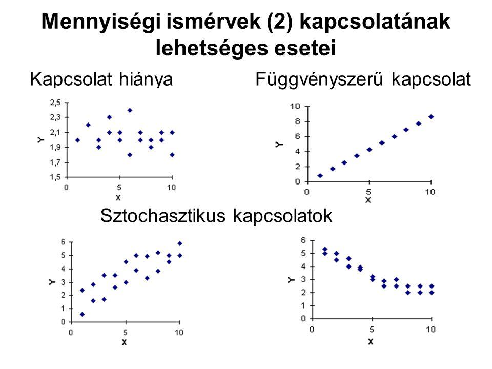 Mennyiségi ismérvek (2) kapcsolatának lehetséges esetei